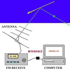 Principle of the detection of METEOR